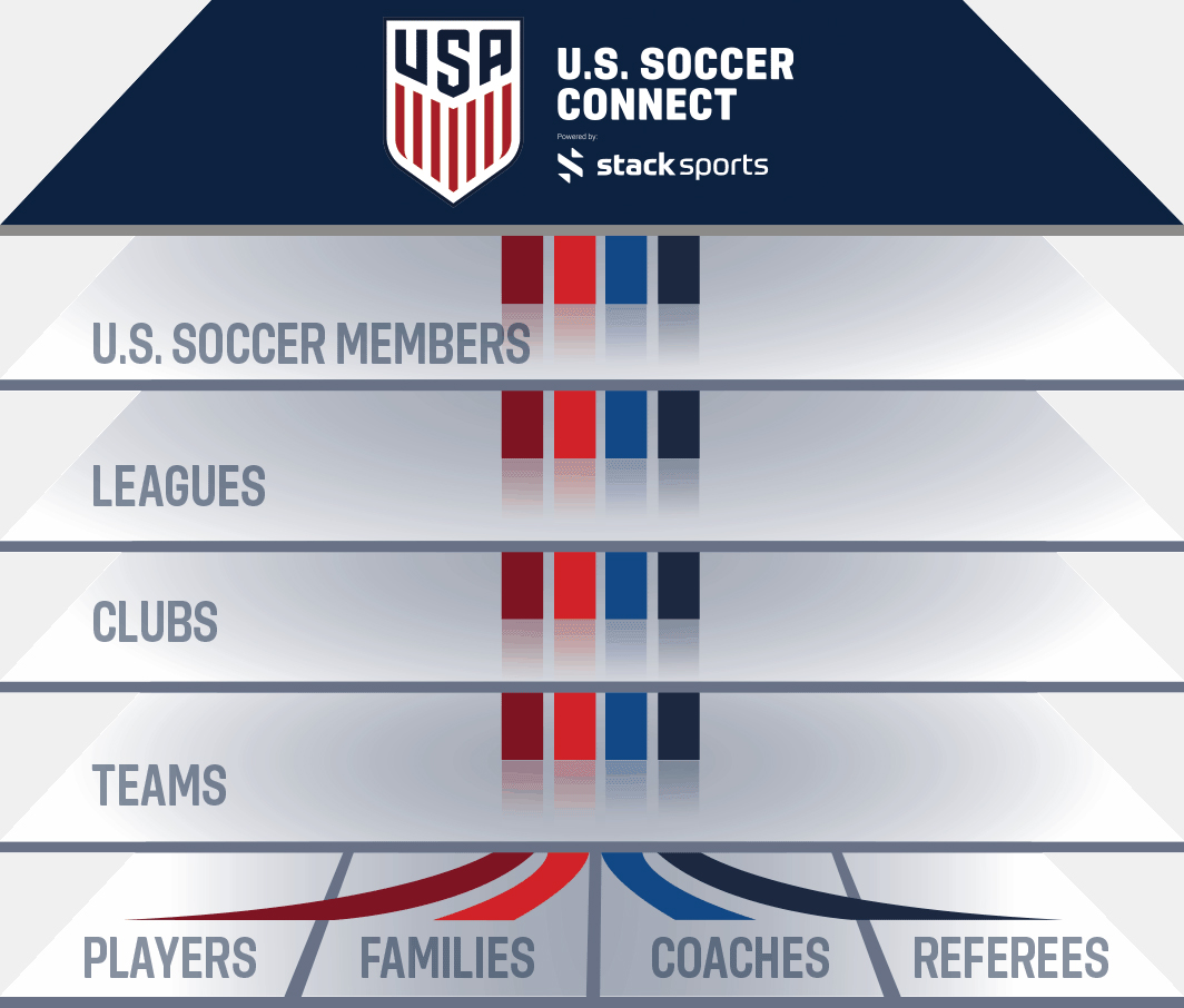 U.S. Soccer Connect